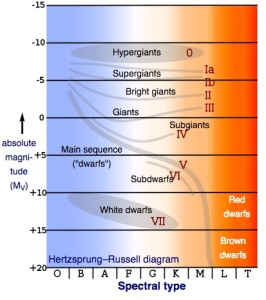 SpectralType